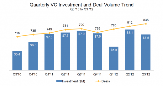 cbinsight vcinvestment graph 520x277 VC funding strong in Q3 2012, more mobile startups funded, seed deals bigger: Report