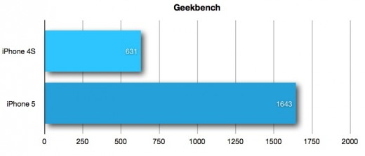 geekbench 520x222 iPhone 5: Apple creates an archetype