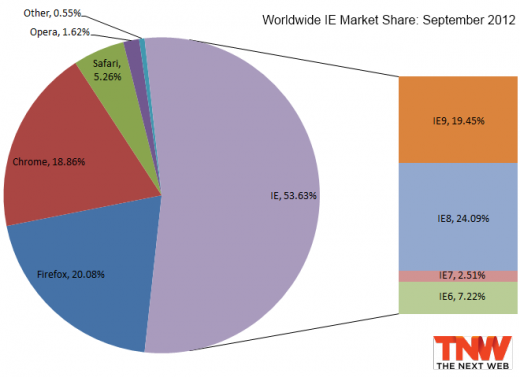 ie september 2012 520x377 Internet Explorer 8 falls below 25% market share, Firefox 15 passes 10% mark, Chrome loses users