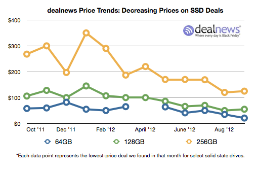 ssds dealnews SSDs will soon flood the market: High capacities start to match low capacity per GB prices
