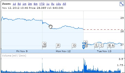 2012 11 13 12h34 34 Sinofskys departure nips 3% from Microsofts market value, or just under $7 billion