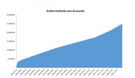 2012 11 27 10h10 51 520x301 Outlook.com breaks the 25 million active user mark, releases an Android app and new themes