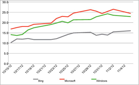 Chart Microsoft Thanks to Windows 8 and the Surface, Microsofts consumer perception scores set new records
