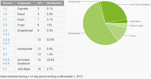 android pie november 1 520x274 Android 4.1 Jelly Bean hits 2.7% adoption, ICS at 25.8%, Gingerbread still on over half of devices