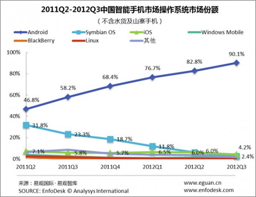 androidmarketsharechina 520x401 Android crushes the competition in China as it passes 90% smartphone market share: Report