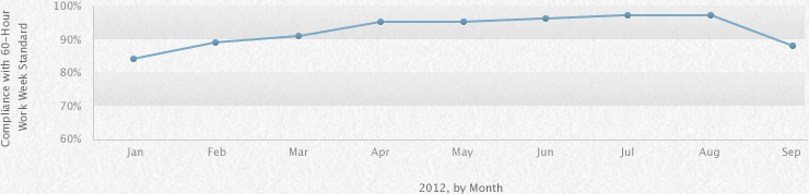 Apple supplier's 60 hour week compliance down from 97% to 88% in Sept. due to product launches