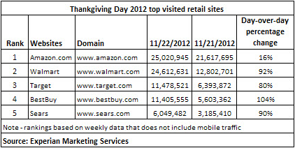 experian chart Thanksgiving 2012 traffic to retail sites up 71% over 2011: Amazon leads, Walmart and Target follow