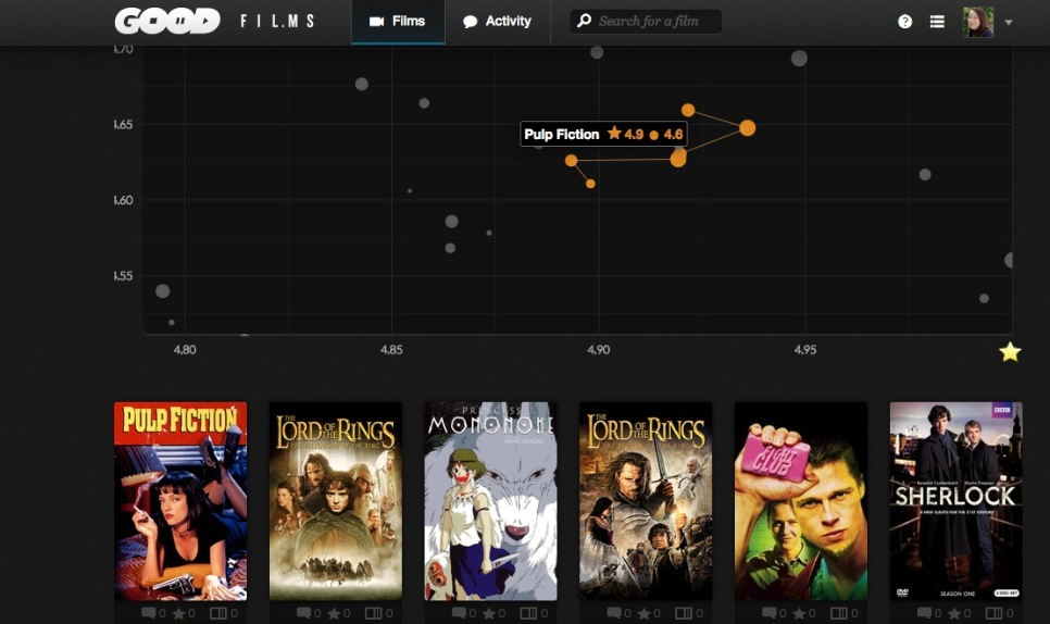 goodfilms graph Goodfilms hopes to help you find movies youll want to watch again and again