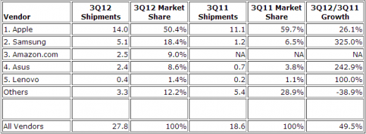 idc q3 2012 tablets 520x191 Apple drops to 50.4% tablet market share in Q3, as Samsung grabs 18.4% and Amazon takes 9.0%
