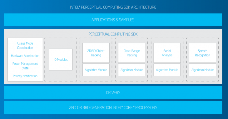 intel perceptualcomputing 730x382 Intel adds Nuance voice recognition support to Perceptual Computing SDK beta