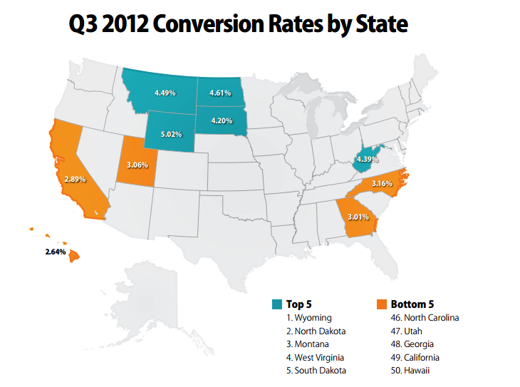 monetate2 The state of US e commerce: California has the highest traffic, but Wyoming converts the most