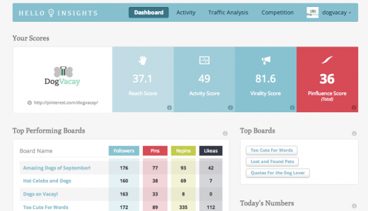 outslide1 520x299 Tracking 1m+ user acquisitions, Science backed HelloInsights launches as Pinterest focused analytics