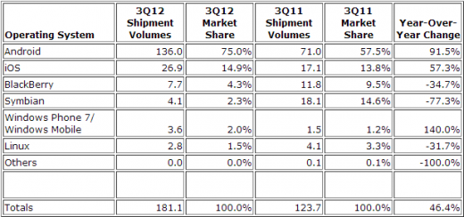 q3 2012 idc 520x244 Android grabs 75.0% market share in Q3, followed by 14.9% for iOS and 4.3% for BlackBerry