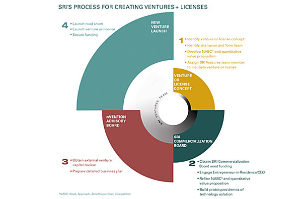 ventures blog 620x400 From Siri to robots: How SRI views ventures and why innovation requires serious long term investments