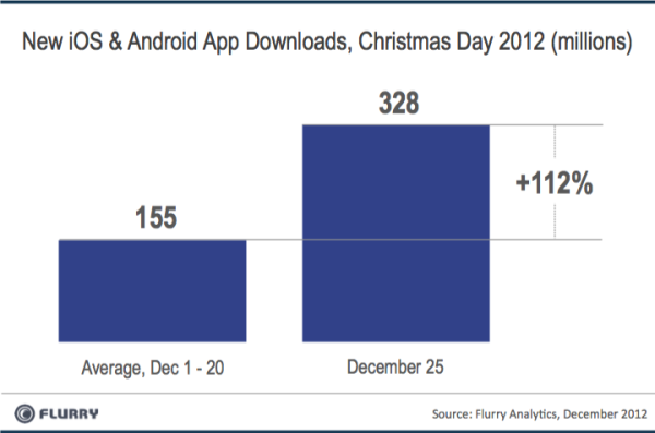 AppDownloads XmasDay 2012 resized 600 Christmas Day 2012 saw a record 17.4m Android and iOS device activations, 2.5x more than in 2011