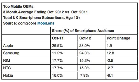 EU5 Smartphone Penetration Reaches 55 Percent in October 2012 comScore Inc 120206 The smartphone audience in EU5 is growing: 131.5 million handset owners; penetration hits 55%
