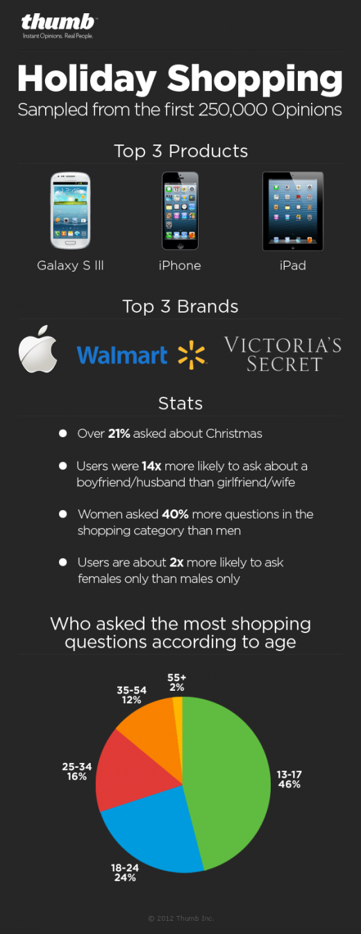 Infograph HolidayShopping 520x1344 Report: Galaxy S III, iPhone and iPad top the most discussed gifts for Christmas