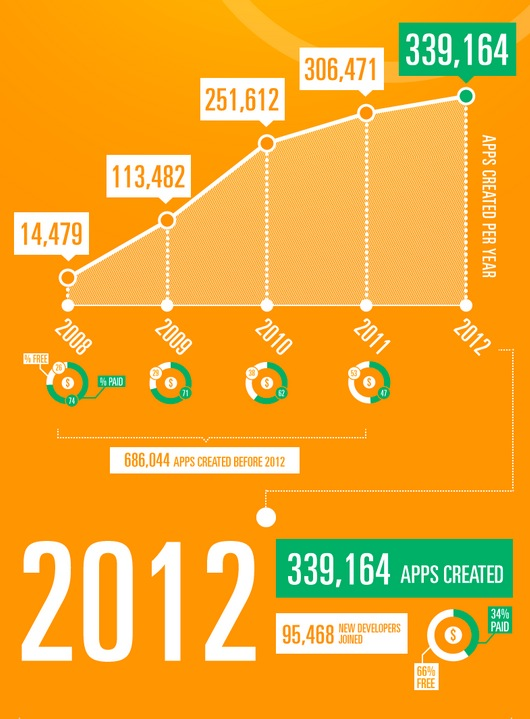 Screen Shot 2012 12 17 at 8.47.10 AM Appsfire: Only 34% of apps released on Apples App Store in 2012 were paid, down from 74% in 2008
