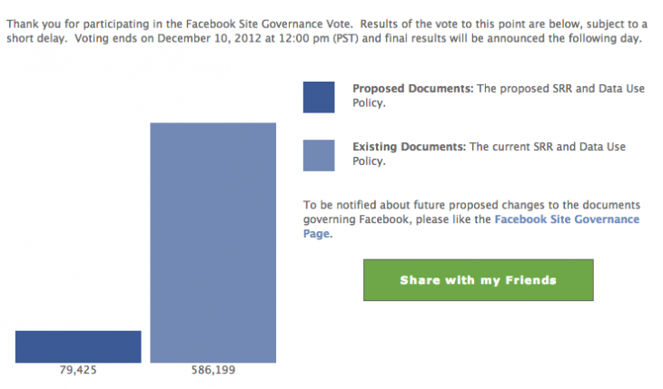 Snap 2012 12 10 at 11.40.19 730x429 Facebook absolves its democratic structure as voting falls far short of key threshold