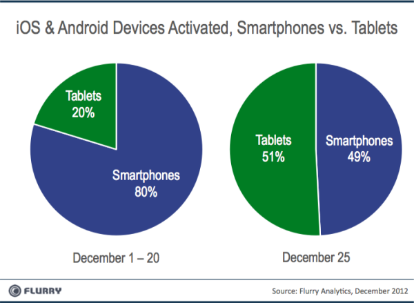 Tablets vs Smartphones Xmas2012 resized 600 Christmas Day 2012 saw a record 17.4m Android and iOS device activations, 2.5x more than in 2011