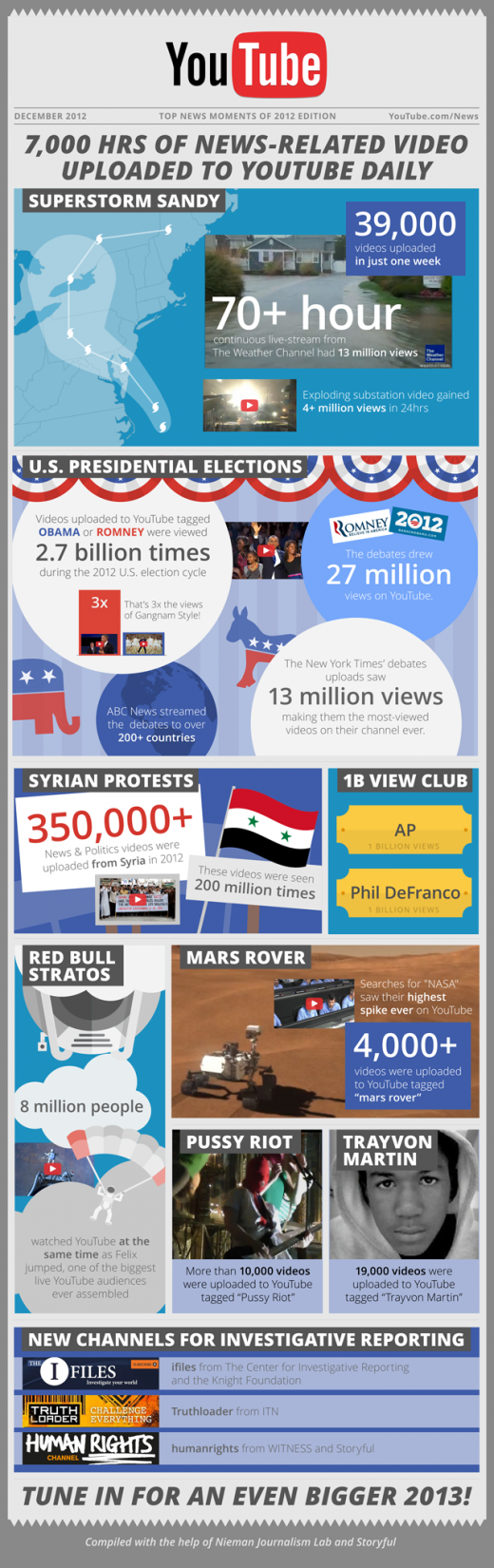 YT News 2012 640px 520x1650 Google recounts how YouTube helped share global news from around the world in 2012