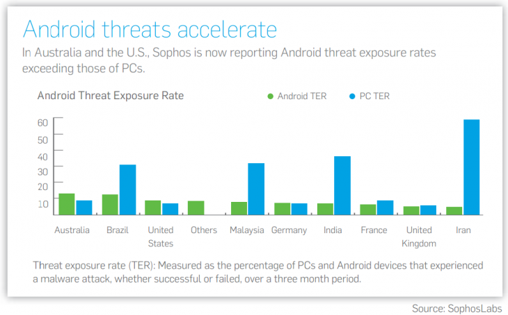 android ter 730x454 Sophos declares 2012 the year of Android and Mac malware, as cybercriminals look beyond Windows