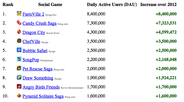 appstats1 Zynga games lost a total of 19.1 million daily active players in 2012: AppStats