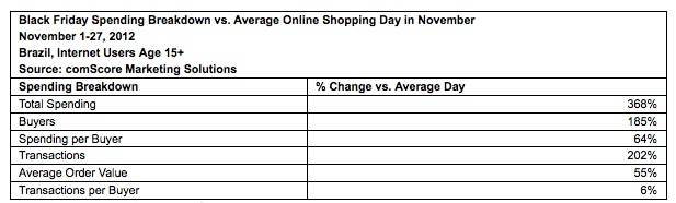 black friday brazil comscore 2 ComScore: Brazilian e commerce saw a 368% spending increase on Black Friday