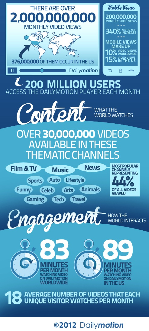 dailymotion infographic sample Dailymotion closes partnership with blinkx as it looks back at 2012 and prepares 2013
