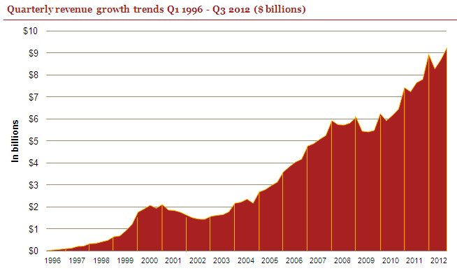 image13 Internet advertising revenues in the US hit record $9.26 billion in Q3 2012: IAB