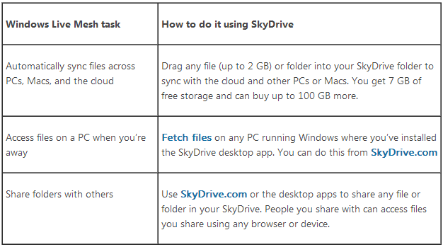 mesh skydrive Microsoft to kill Windows Live Mesh on February 13, users told to move their files to SkyDrive