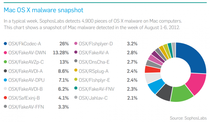 sophos mac malware 2012 730x425 Sophos declares 2012 the year of Android and Mac malware, as cybercriminals look beyond Windows