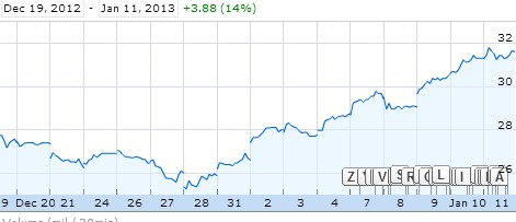 2013 01 11 12h56 48 The quiet rally: Facebooks stock has drifted 19% higher in 2013, up 80% since lowest point