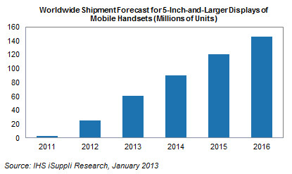 2013 01 16 sm displays Large display smartphone shipments predicted to more than double, passing 60 million units in 2013