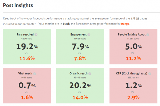 Barometer connected 2 520x346 Facebook Page Barometer taps private data to tell you if your company is beating EdgeRank