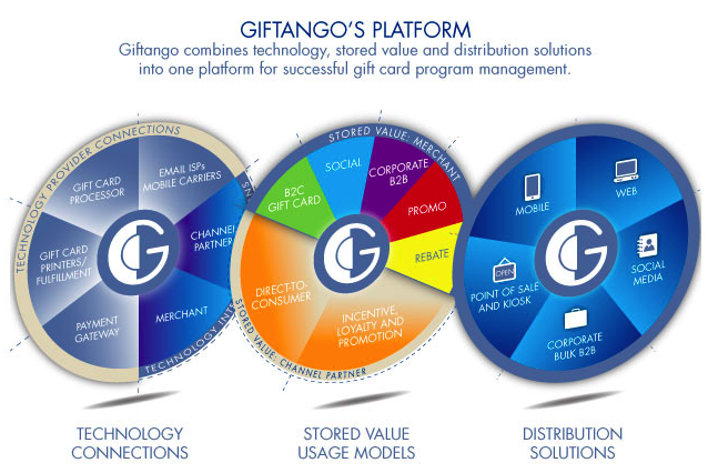 Digital Stored Value Distribution Platform Stored Value Solutions 151458 InComm buys digital and social gift card company Giftango in undisclosed deal
