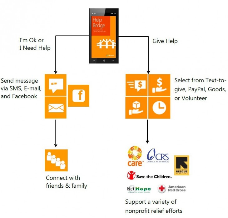 HelpBridge 730x697 Microsoft debuts Android, iOS, and Windows Phone app to give, ask for help after natural disasters