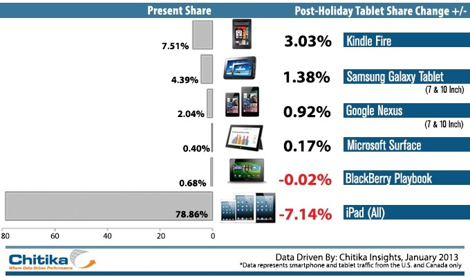 Smartphone Tablet 680 Chitika says Kindle Fire web share jumped to 7.5% and iPad fell 7.1% over holidays in North America