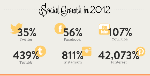 ModCloth social media growth