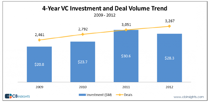 Snap 2013 01 15 at 17.28.47 730x356 VC funding decreased in Q4 2012, but more investments were made in mobile and healthcare