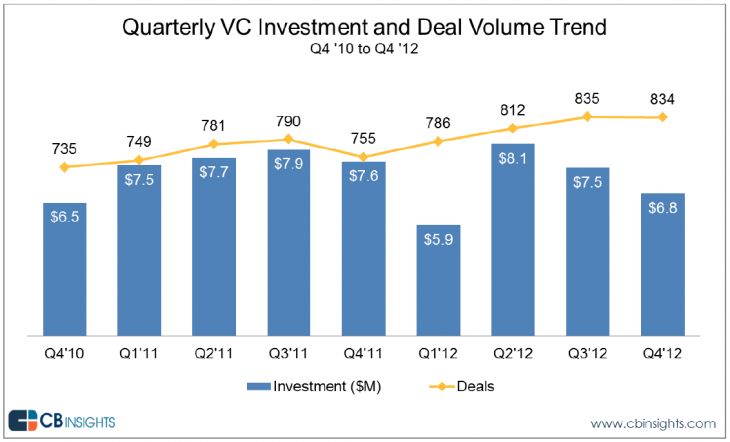 Snap 2013 01 15 at 17.37.24 730x442 VC funding decreased in Q4 2012, but more investments were made in mobile and healthcare
