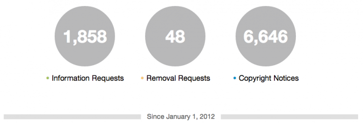 Snap 2013 01 28 at 08.12.34 730x247 Twitter's Transparency Report shows 6,646 copyright notices, 1,858 govt info requests received in 2012