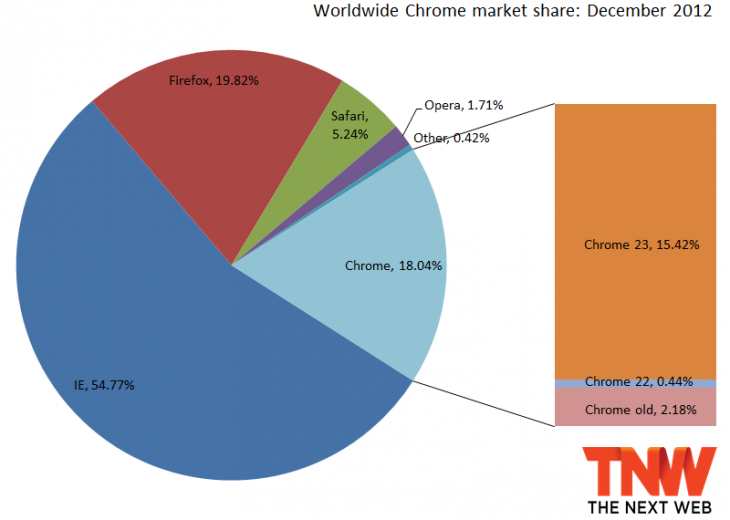 chrome 2012 730x520 IE10 below 1% market share, Firefox back under 20%, Chrome recovers from three months of losses