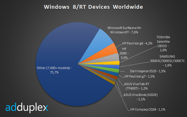 clip image0016 Surface controls 82% of the Windows RT market, giving Microsoft effective monopoly over the platform