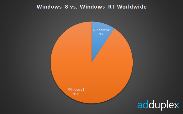 clip image0036 Surface controls 82% of the Windows RT market, giving Microsoft effective monopoly over the platform