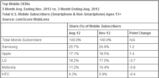 comscore november 2012 Samsung increases lead as top US mobile device maker, Apple still gaining, everyone else flailing