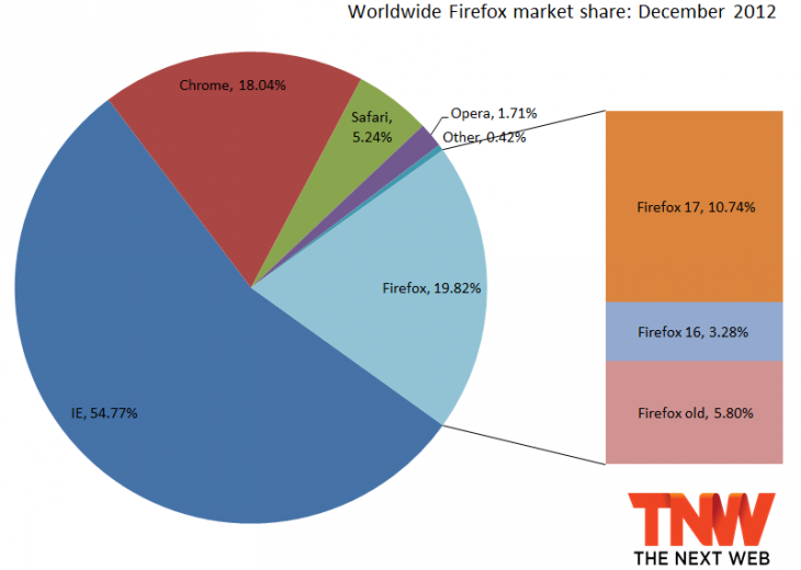 firefox 2012 730x520 IE10 below 1% market share, Firefox back under 20%, Chrome recovers from three months of losses