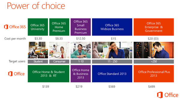 latestofficepricing 600x3321 e13583834671501 Office 2013 subscription pricing: Who is getting a deal, who is getting screwed?