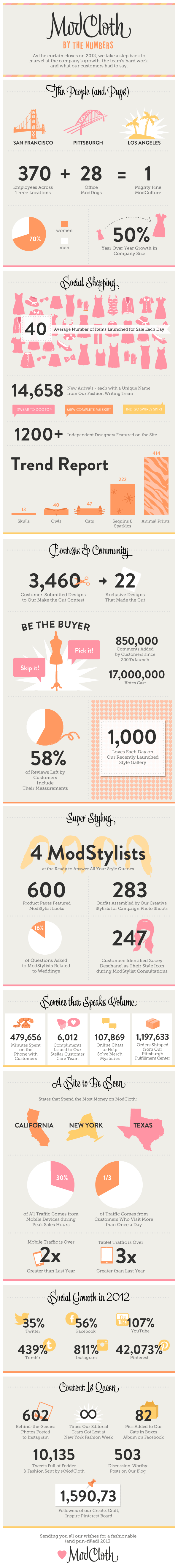 ModCloth 2012 performance infographic