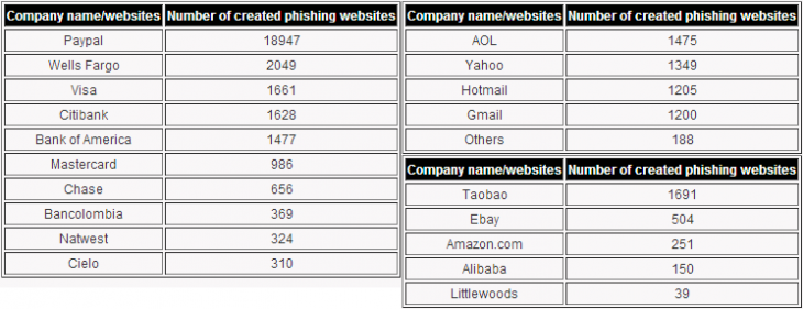 phishing holiday 2012 730x281 PayPal the biggest target for site spoofing scams this holiday season, followed by financial firms